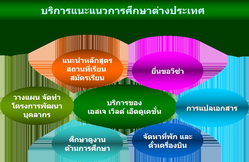 sj_world_services