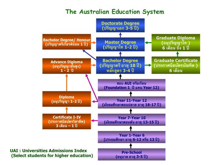 Diagram Education System_Australia