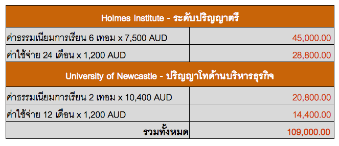 กรณีที่เรียนในระดับปริญญาตรี ที่ Holmes Institute และต่อปริญญาโทที่ Holmes Institute