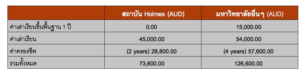 ตารางเปรียบเทียบค่าใช้จ่ายทั้งหมดในระดับปริญญาตรีระหว่าง Holmes Institute กับ มหาวิทยาลัยอื่น