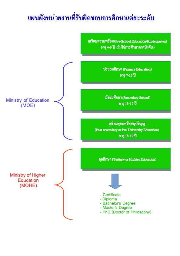 malaysia_system_chart
